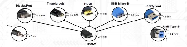 为简化和降低成本而集成的最新专用USB-C控制器芯片