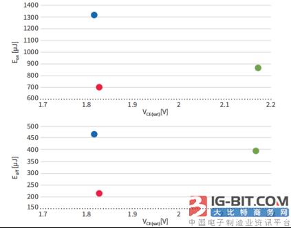英飞凌TRENCHSTOP™ IGBT6将紧凑型电机控制器总损耗减少20%以上
