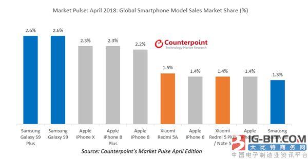三星Galaxy S9领跑4月智能机全球畅销榜