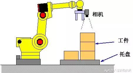 发那科机器人视觉功能详解