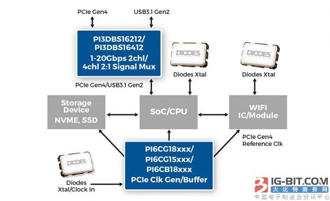 Diodes推出讯号切换器、频率产生器和频率缓冲器产品