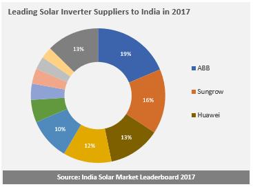 2017年印度光伏逆变器供应商排名出炉 ABB第一