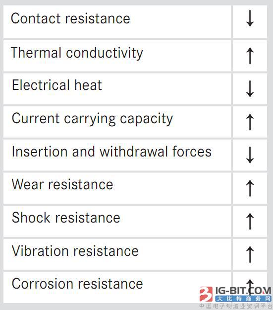连接器接触电镀材料硬金和硬金闪镀钯镍的对比