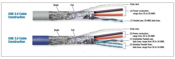 USB Type-C线缆和连接器的三个设计要点
