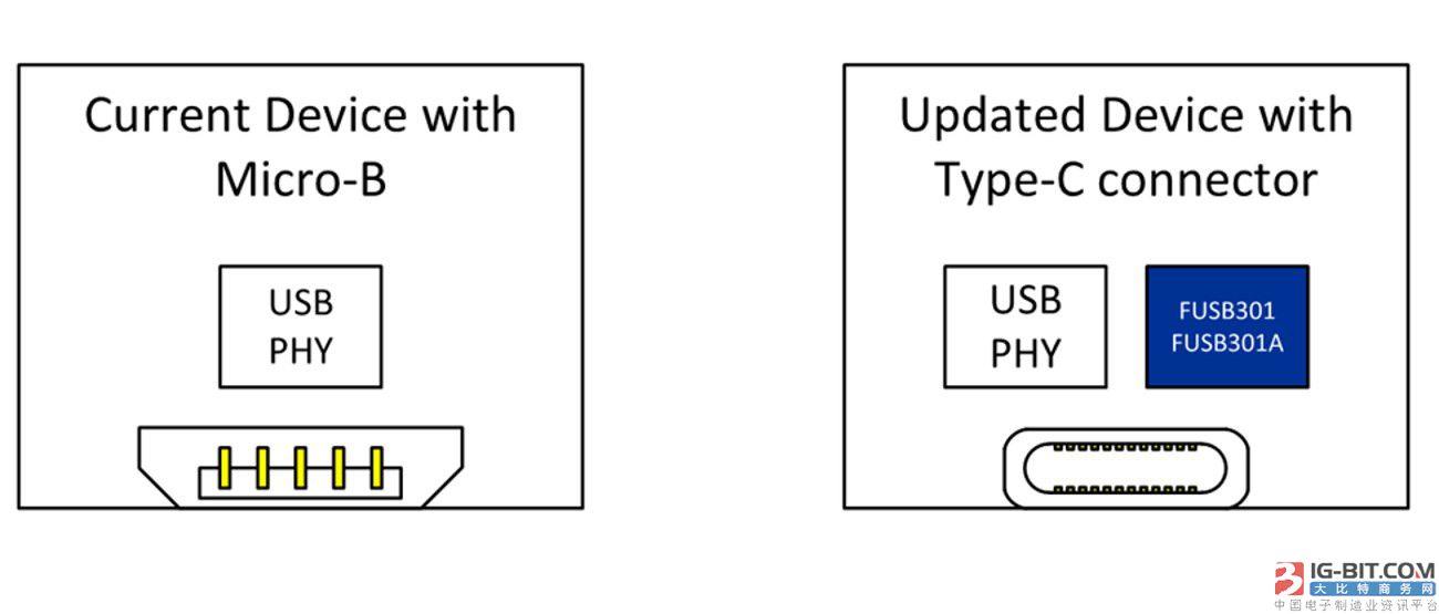 如何采用USB Type-C方案轻松快速地助您把USB设计升级