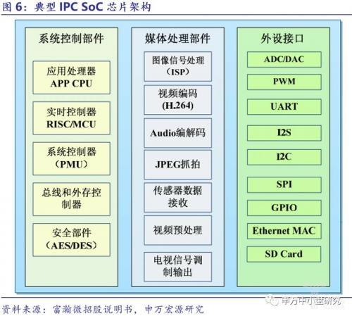 安防芯片:五个发展趋势 三大投资方向