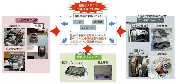 汽车电驱系统小型化和轻量化现状及趋势