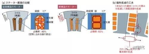 电机小型化