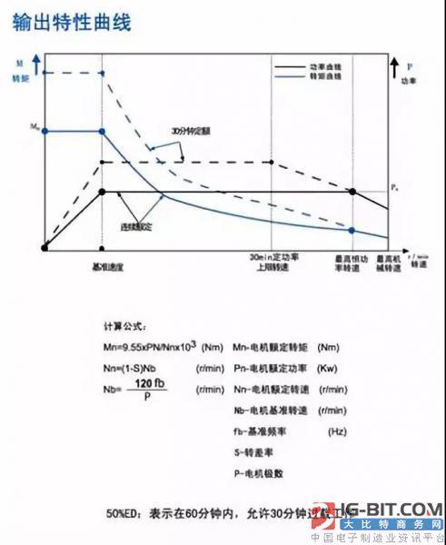 异步电机功率、转矩特性曲线图