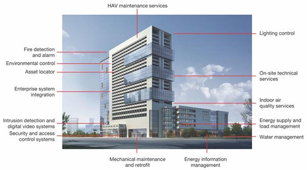 楼宇自控系统实施安装时需要注意的事项