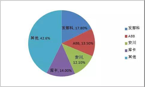 2024年库卡在中国境内的机器人年产量将超过10万台