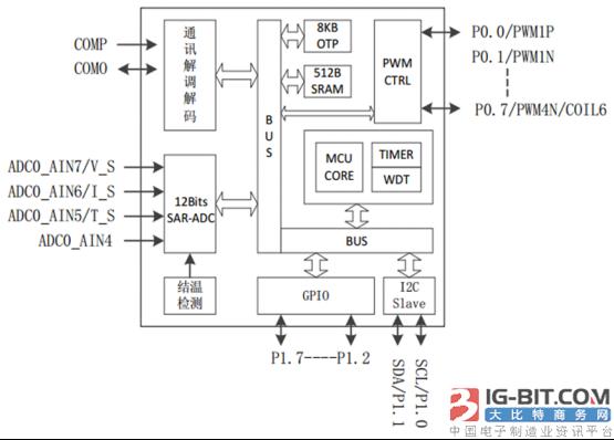 华润矽科无线充芯片大曝光:助力无线充应用大放异彩