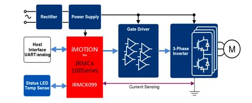 英飞凌TRENCHSTOP IGBT6将紧凑型电机控制器总损耗减少20%以上