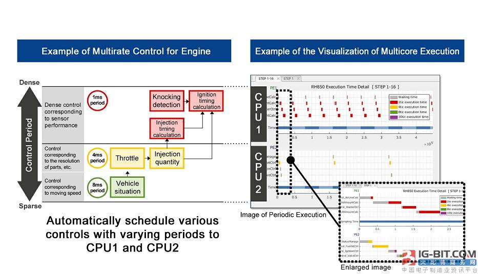 瑞萨电子更新基于模型开发环境,显著简化多核汽车控制微控制器的软件开发
