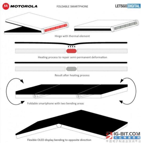 摩托折叠屏专利曝光:可加热修复屏幕折痕