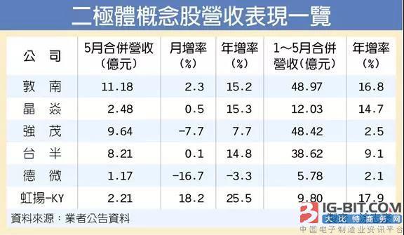 二极管供不应求,Q3调涨10%