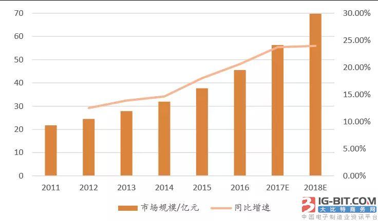 分级诊疗下 医疗器械POCT细分领域高速增长