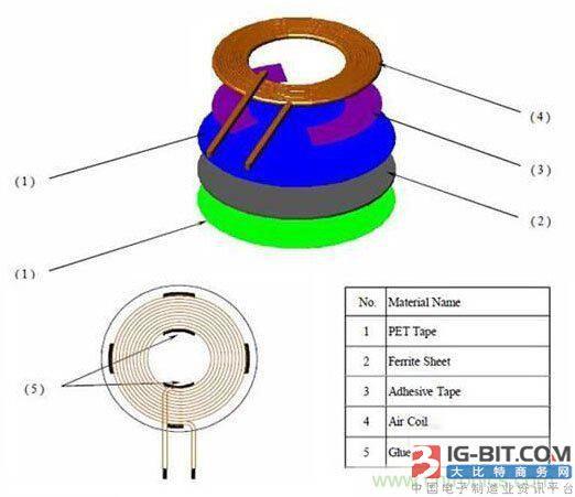 无线充电技术及零部件和解决方案