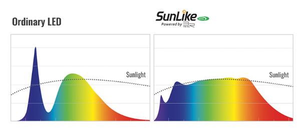 首尔半导体创新LED SunLike技术进入家用照明市场