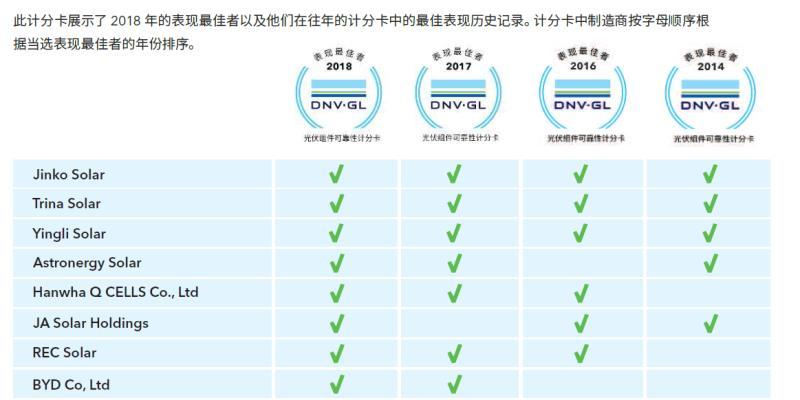 国际权威认证机构DNV GL:英利组件连续四年可靠性表现最佳