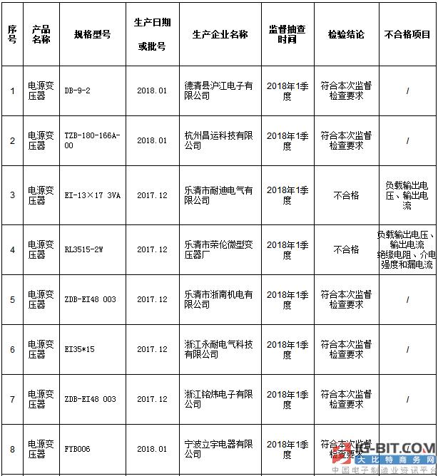 浙江省质监局抽查29批次电源变压器产品 不合格3批次