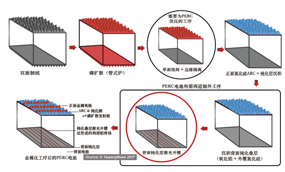 快速占据市场主要地位 PERC成高效太阳能电池明星