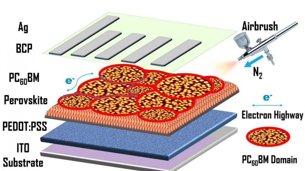 中美大学携手提升30%钙钛矿光电转换效率 改革喷涂技术