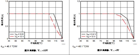 解开功率模块降额曲线的奥秘