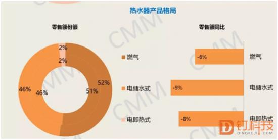 家电市场反弹多数品类下滑 厨电市场承压最重