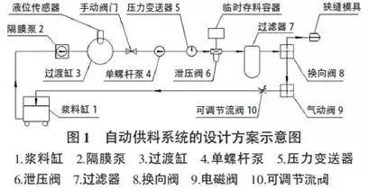 极片制造对锂电池性能一致性的影响(涂布篇)