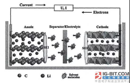 高镍三元锂电池 镍含量提高有什么影响?