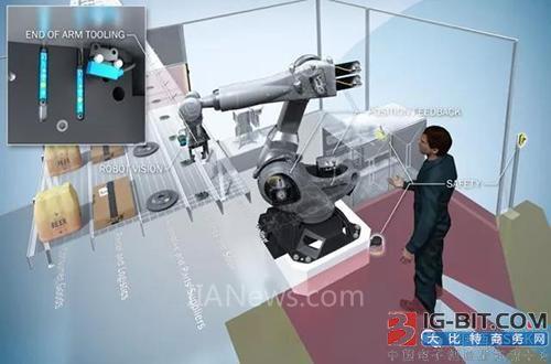 SICK机器人视觉引导系统:机器视觉系统的新趋势