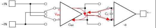 零漂移放大器:特性和优势