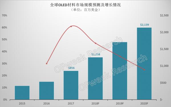 2018年OLED材料市场将突破10亿美元
