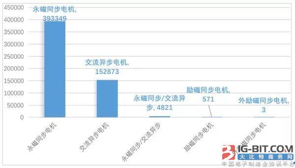 前十电机供应商占据超75%市场份额,永磁电机是新能源汽车主流