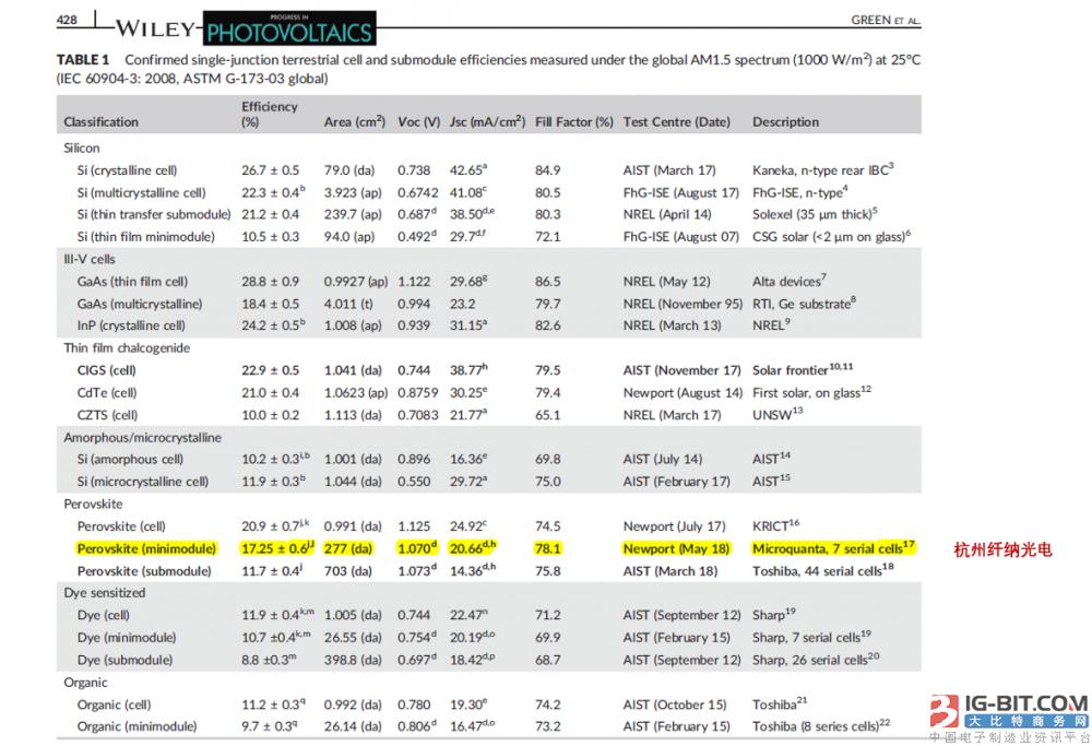 再次刷新世界纪录!纤纳光电钙钛矿小组件效率达到17.9%!