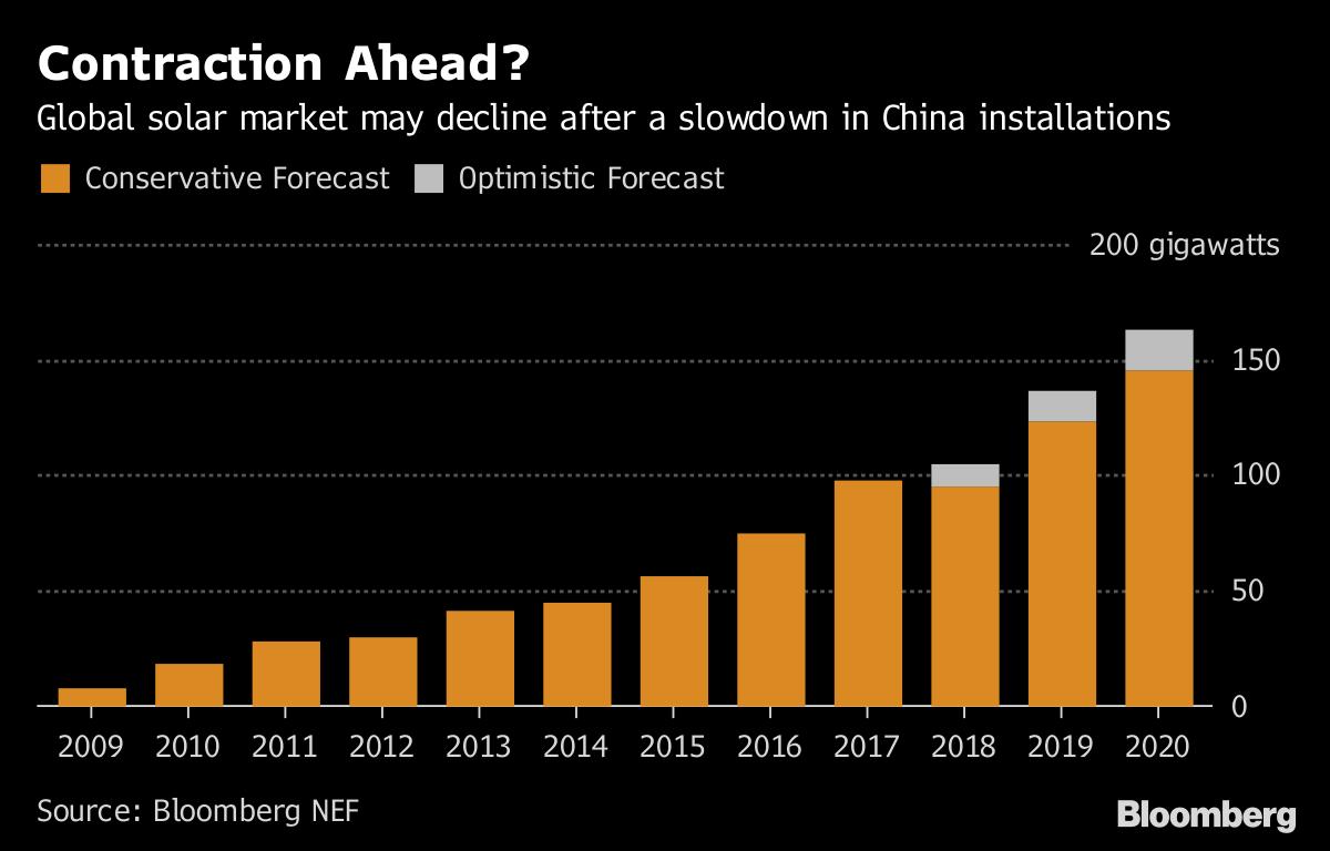 今年中国太阳能市场装置总量比去年同期下降3%