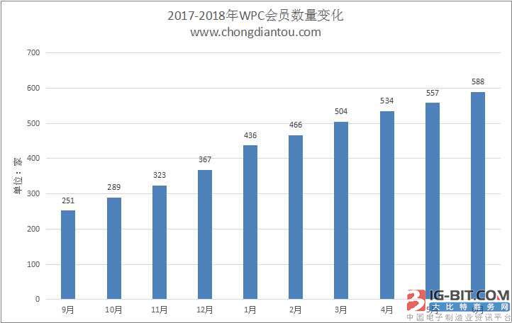 WPC无线充电公布2018年6月Qi会员名单:588家