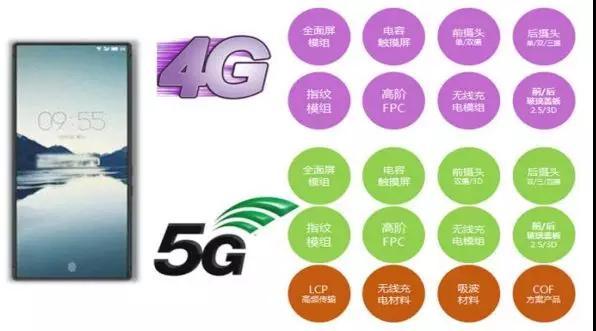 合力泰:逐步推进5G相关材料战略布局,加码生物识别、3D sensing市场