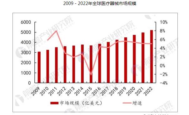 2020年中国医疗器械市场整体规模将超7600亿