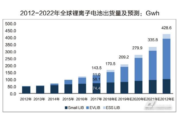 锂电池市场稳步增长 工控自动化大展拳脚