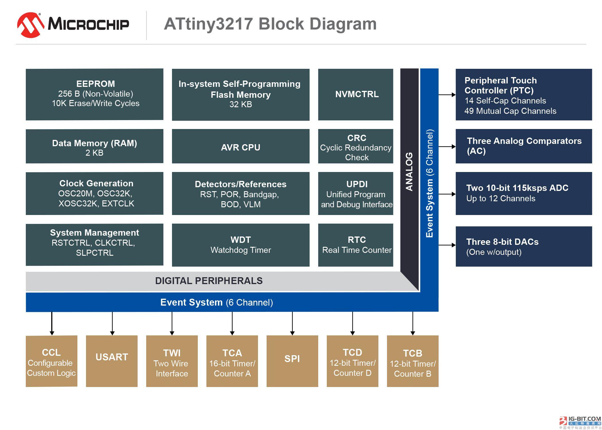 Use brand-new 8 TinyAVR? MCU increases sensor node function
