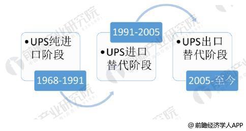 """2018年中国不间断电源(UPS)行业发展现状及前景预测 持续发展的同时还需以""""芯""""为鉴"""