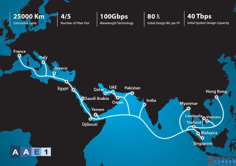 菲律宾长途电话公司将于三季度启用AAE-1海缆系统