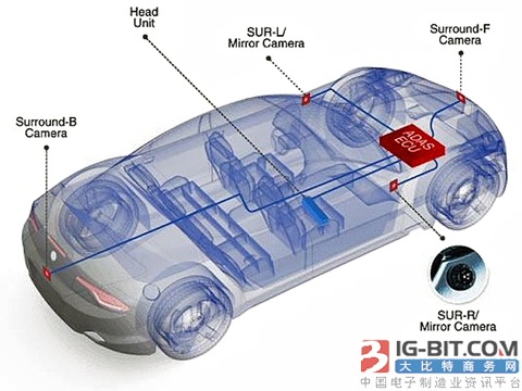 HDBaseT Automotive为非屏蔽电缆和连接器提供EMC鲁棒性