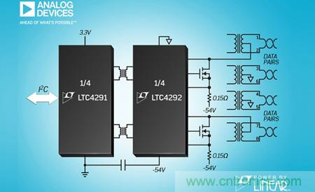 ADI rolls out set of chip of controller of Power By Linear LTC4291/92