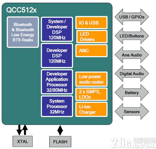 大联大诠鼎集团推出Qualcomm高性能、低功耗音频平台QCC5100系列,支持TWS蓝牙耳机与音箱