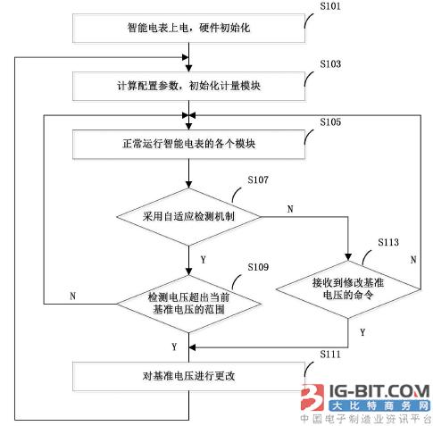 【仪表专利】智能电表的基准电压的切换方法