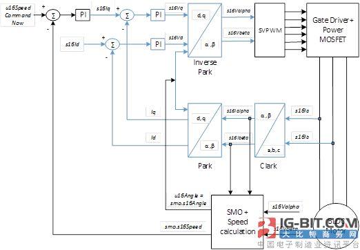 MM32 SPIN Series 在风机无传感器弦波驱动上的实现