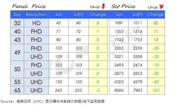 彩电面板价格止跌 三原因推动中小尺寸率先提价反弹